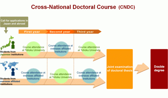 Cross-National Doctoral Course image1