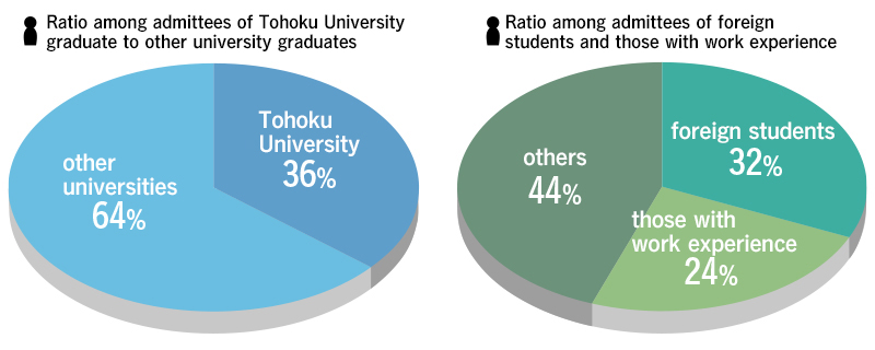 Admission Statistics for the Graduate School of Law, Master's Course (2004-2014)